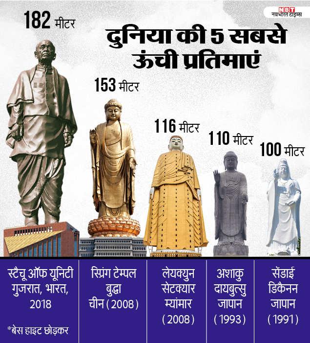 list of world tallest statue