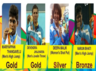 Union Minister Thawaarchand Gehlot announced cash awards for paralympics medal winners
