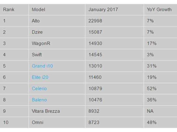 जनवरी में इन गाड़ियों की बिक्री ने बनाया रेकॉर्ड