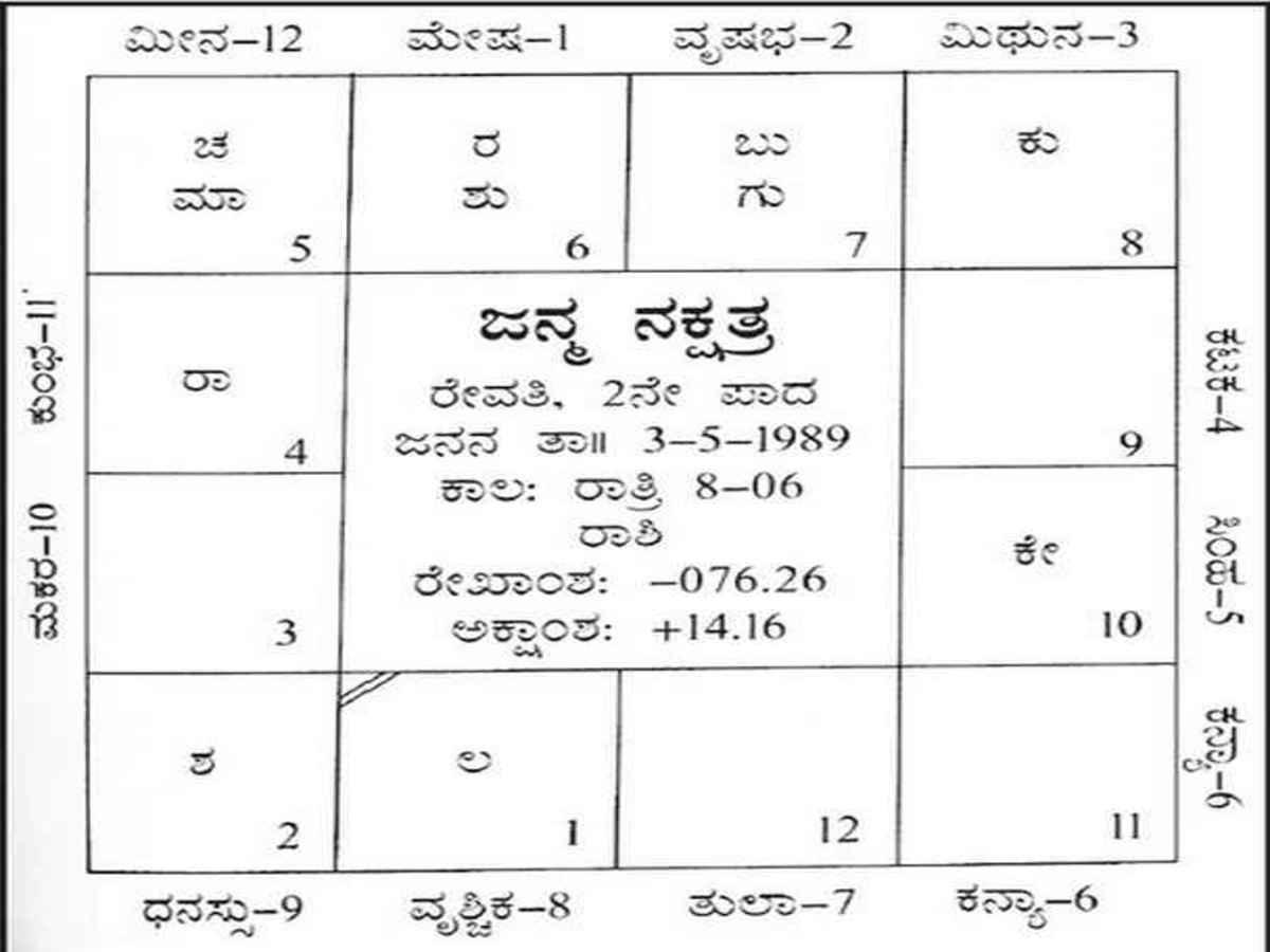 ಕನ್ನಡ ಜಾತಕ, Kannada Jataka | Janam Kundali in