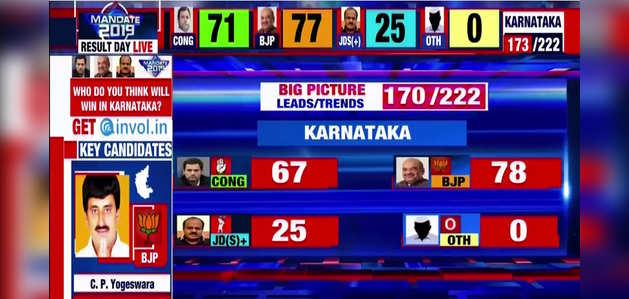 कर्नाटक मतगणना: शुरुआती रुझानों में बीजेपी को बढ़त, कांग्रेस दूसरे नंबर पर