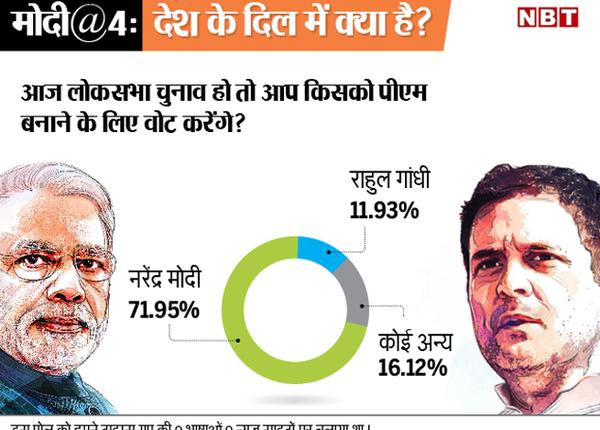 लोकसभा चुनाव में PM बनने के लिए किसे देंगे वोट?