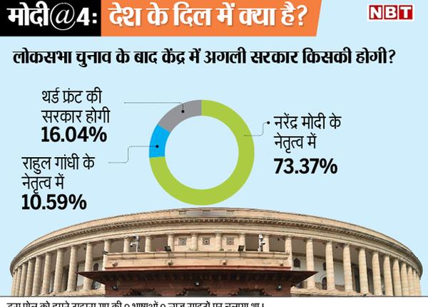 केंद्र में किसकी होगी अगली सरकार?