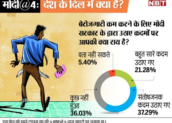 बेरोजगारी कम करने के लिए उठाए गए कदम पर राय