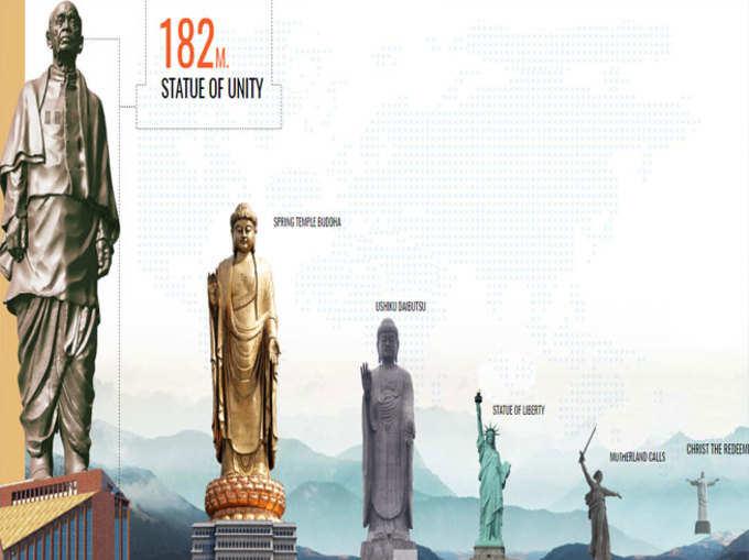 इन 5 को पछाड़कर सबसे ऊंची प्रतिमा बनेगी 'स्टैचू ऑफ यूनिटी'