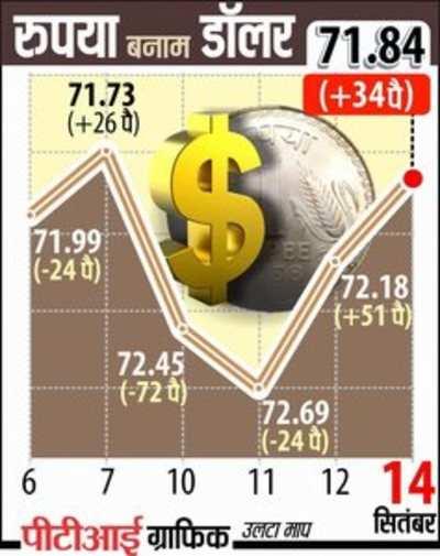 रुपये में सुधार