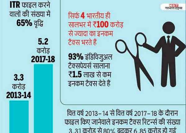 4 भारतीय भरते हैं 100 करोड़ का इनकम टैक्स