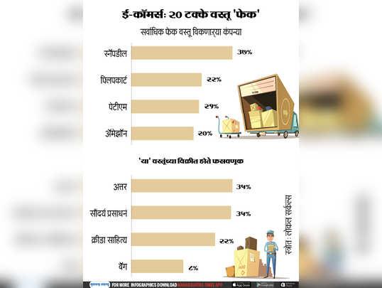 ई-कॉमर्स: २० टक्के वस्तू फेक