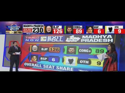 एक्जिट पोल 2018: टाइम्स नाउ-सीएनएक्स एग्जिट पोल के मुताबिक एमपी में चौथी बार बनेगी बीजेपी की सरकार
