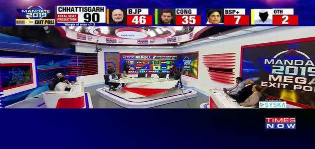 एक्जिट पोल 2018: टाइम्स नाउ-सीएनएक्स  के मुताबिक छत्तीसगढ़ में बीजेपी की जीत
