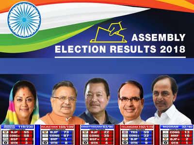 विधानसभा चुनाव परिणाम 2018: ऐसे रहे अब तक के रुझान