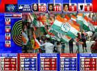विधानसभा चुनाव परिणाम 2018: कांग्रेस मध्य प्रदेश में 116 सीटों परे आगे, तेलंगाना में TRS 80 सीटों पर आगे