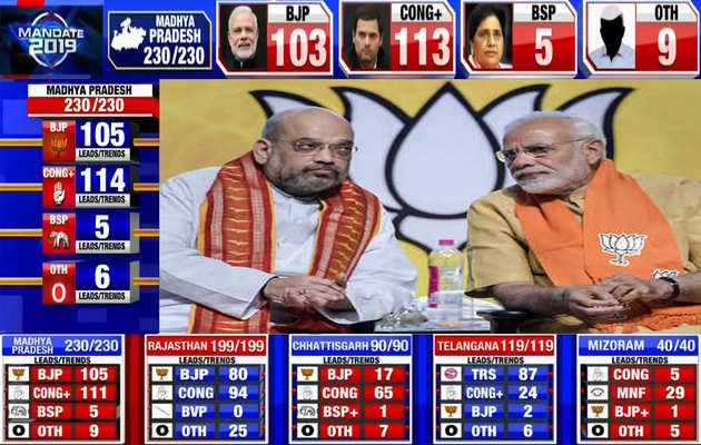विधानसभा चुनाव परिणाम: 2019 से पहले भाजपा के लिए चेतावनी?