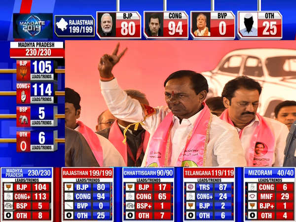 telangana election results trs leading on 87 seats as partys vote share jumps to 50 3 in 2018