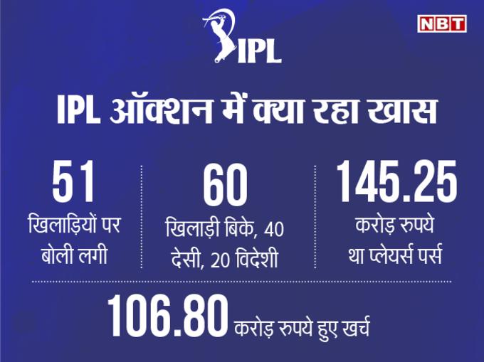 6 घंटे में बरसे 106.8 करोड़, ऐसी रही IPL नीलामी