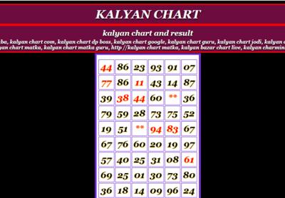Kalyan Matka: What is Kalyan Matka? Kalyan Chart, Satta