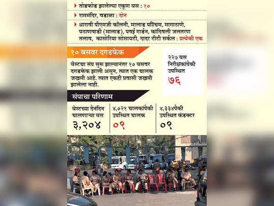 मुंबई बेस्ट संप; १० गाड्यांची तोडफोड