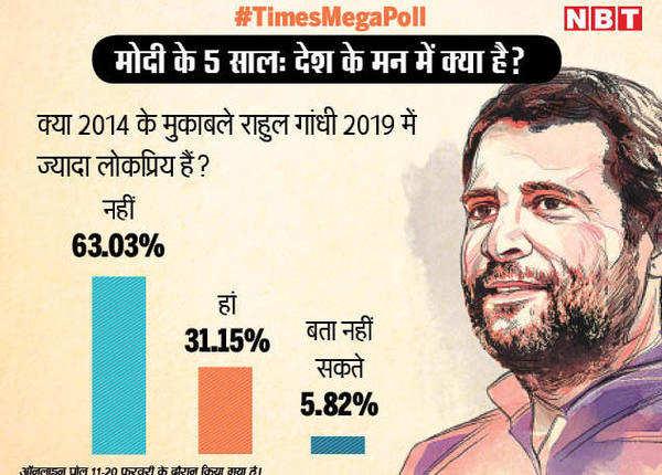 नहीं बढ़ी राहुल की लोकप्रियता