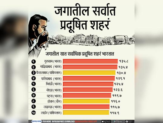 जगातील ७ सर्वाधिक प्रदूषित शहरं भारतात