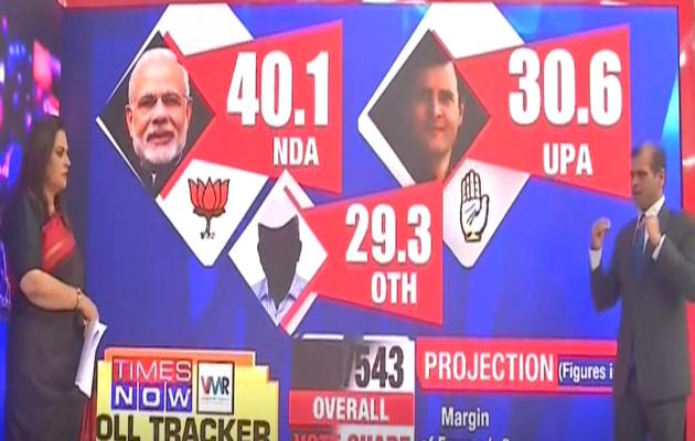 लोकसभा चुनाव 2019: टाइम्स नाऊ-वीएमआर सर्वे के मुताबिक एनडीए को मिल सकती हैं 283 सीटें