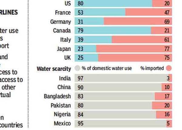 धनी देश सबसे ज्यादा आयात करते हैं आभासी जल