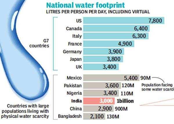 प्रति व्यक्ति पानी का इस्तेमाल