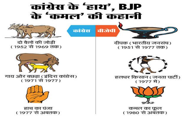 चुनाव चिह्न: जानें, BJP के 'कमल' और कांग्रेस के 'हाथ' की कहानी