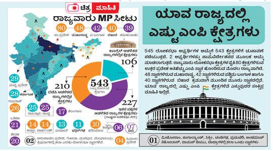 Lok Sabha seats: ದೇಶದಲ್ಲಿರುವ ಲೋಕಸಭಾ