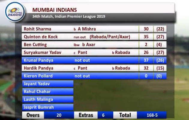 देखें, मुंबई ने जीता 'कोटला', हार्दिक पंड्या की धूम