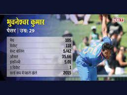 भुवनेश्वर कुमार का वनडे क्रिकेट रेकॉर्ड