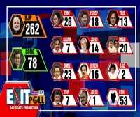 times now exit polls predicts nda set to return to power with 306 seats