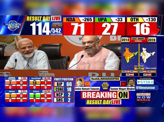 लोकसभा चुनाव 2019 परिणाम: भाजपा को 79 सीटों पर बढ़त, कांग्रेस 30 पर आगे