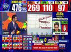 NDA ने रुझानों में बहुमत का आंकड़ा किया पार, मोदी फिर बनेंगे प्रधानमंत्री