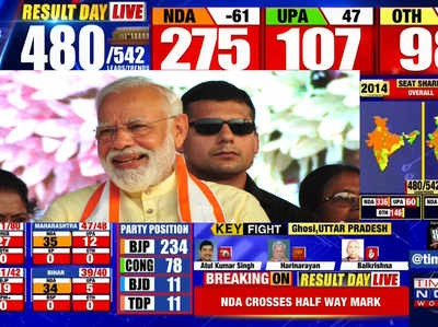 लोकसभा चुनाव 2019 परिणाम: भाजपा ने पार किया बहुमत का आंकड़ा, ब्रांड मोदी एक बार फिर हिट