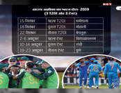 वर्ल्ड कप के बाद भी बहुत व्यस्त है टीम इंडिया का शेड्यूल