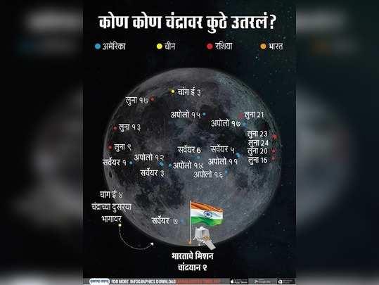 चांद्रमोहीम: कोणते देश, चंद्रावर कुठे उतरले?