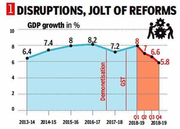 आर्थिक सुधारों की वजह से गिरावट