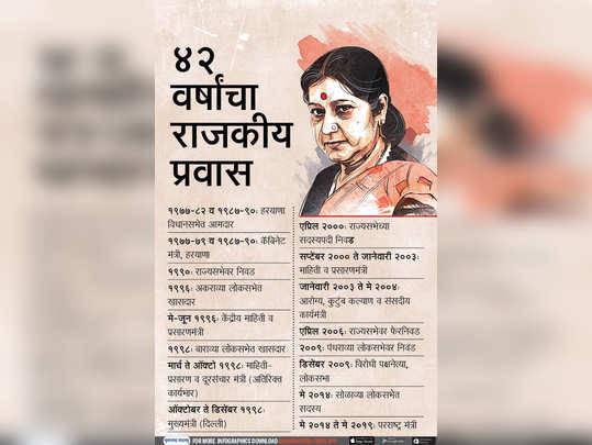 सुषमा स्वराज: ४२ वर्षांचा राजकीय प्रवास