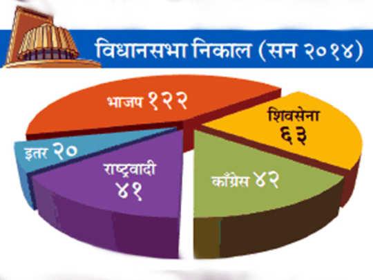 Assembly-election