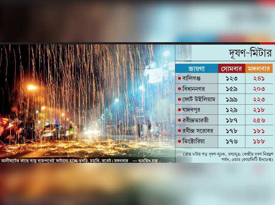 Air pollution increased in Kolkata after Diwali 2019