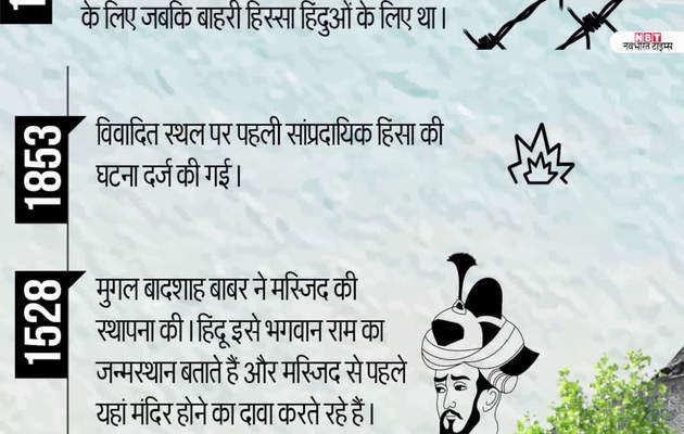 यहां जानिए, अयोध्या विवाद की पूरी कहानी