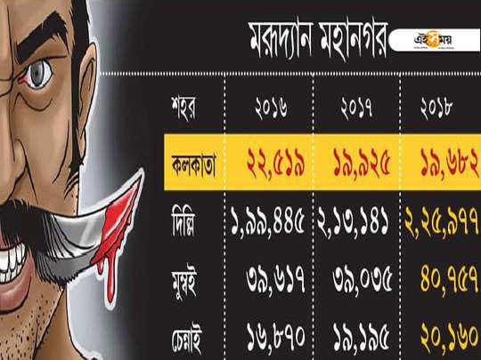 crime decreased in Kolkata: NCRB