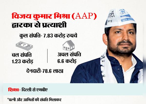 विजय कुमार मिश्रा (AAP)