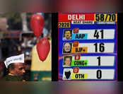 दिल्ली चुनाव परिणाम: AAP ने रुझानों में पार किया बहुमत का आंकड़ा