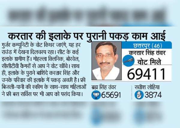छतरपुर (3,720 वोटों से विजयी)