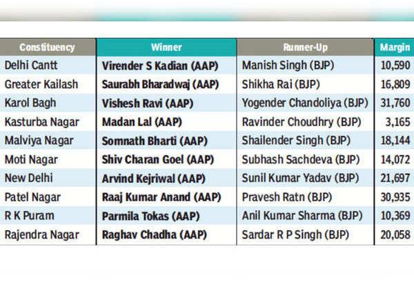 नई दिल्ली में कौन जीता