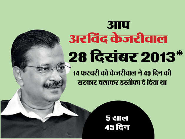 केजरीवाल ने तीसरी बार संभाली कुर्सी, देखें दिल्ली में कौन-कब बना CM