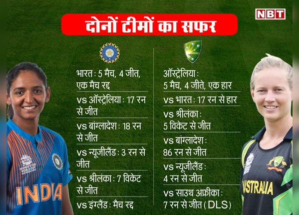ऑस्ट्रेलिया को हरा चुका है भारत