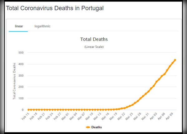 पुर्तगाल के लिए ढाल बनी BCG वैक्सीन