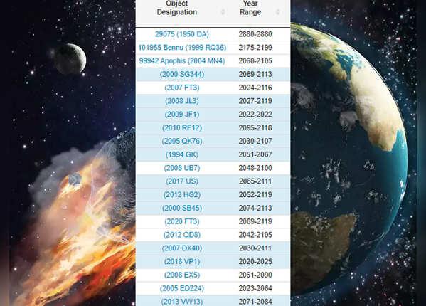 सबसे नजदीक हैं ये Asteroid